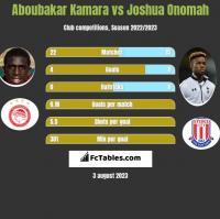 Aboubakar Kamara vs Joshua Onomah h2h player stats