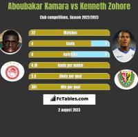 Aboubakar Kamara vs Kenneth Zohore h2h player stats