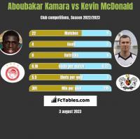 Aboubakar Kamara vs Kevin McDonald h2h player stats
