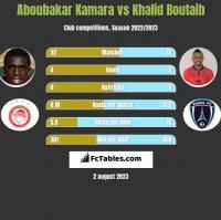 Aboubakar Kamara vs Khalid Boutaib h2h player stats