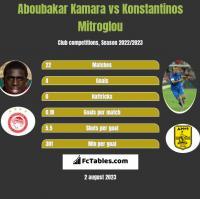 Aboubakar Kamara vs Konstantinos Mitroglou h2h player stats