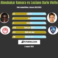 Aboubakar Kamara vs Luciano Dario Vietto h2h player stats
