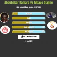 Aboubakar Kamara vs Mbaye Diagne h2h player stats