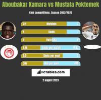 Aboubakar Kamara vs Mustafa Pektemek h2h player stats