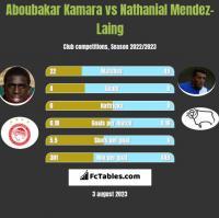 Aboubakar Kamara vs Nathanial Mendez-Laing h2h player stats