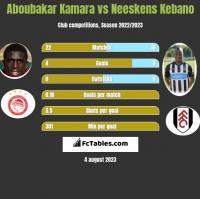 Aboubakar Kamara vs Neeskens Kebano h2h player stats