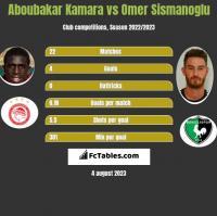 Aboubakar Kamara vs Omer Sismanoglu h2h player stats
