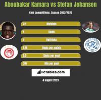 Aboubakar Kamara vs Stefan Johansen h2h player stats