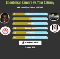 Aboubakar Kamara vs Tom Cairney h2h player stats
