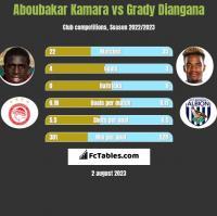 Aboubakar Kamara vs Grady Diangana h2h player stats