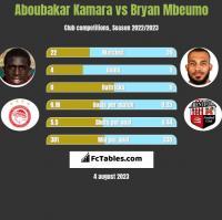 Aboubakar Kamara vs Bryan Mbeumo h2h player stats