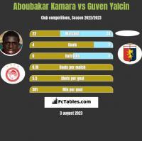 Aboubakar Kamara vs Guven Yalcin h2h player stats