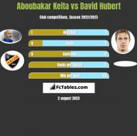 Aboubakar Keita vs David Hubert h2h player stats