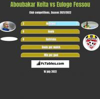 Aboubakar Keita vs Euloge Fessou h2h player stats