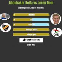 Aboubakar Keita vs Joren Dom h2h player stats