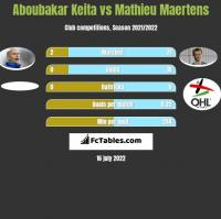 Aboubakar Keita vs Mathieu Maertens h2h player stats