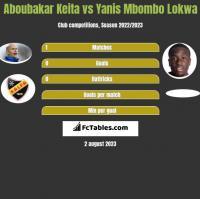 Aboubakar Keita vs Yanis Mbombo Lokwa h2h player stats
