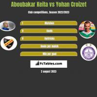 Aboubakar Keita vs Yohan Croizet h2h player stats