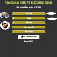 Aboubakar Keita vs Alexander Maes h2h player stats