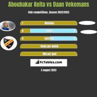 Aboubakar Keita vs Daan Vekemans h2h player stats