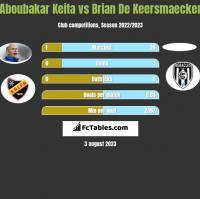 Aboubakar Keita vs Brian De Keersmaecker h2h player stats