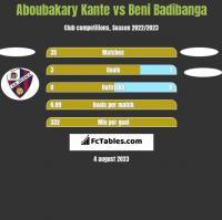 Aboubakary Kante vs Beni Badibanga h2h player stats