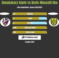 Aboubakary Kante vs Bevic Moussiti Oko h2h player stats