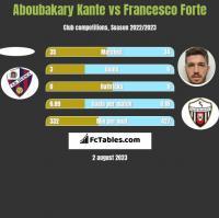 Aboubakary Kante vs Francesco Forte h2h player stats