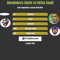 Aboubakary Kante vs Idriss Saadi h2h player stats