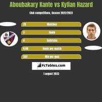 Aboubakary Kante vs Kylian Hazard h2h player stats