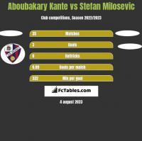 Aboubakary Kante vs Stefan Milosevic h2h player stats