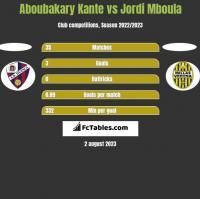 Aboubakary Kante vs Jordi Mboula h2h player stats