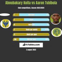 Aboubakary Koita vs Aaron Tshibola h2h player stats