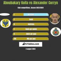 Aboubakary Koita vs Alexander Corryn h2h player stats