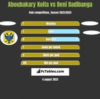 Aboubakary Koita vs Beni Badibanga h2h player stats