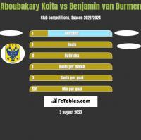 Aboubakary Koita vs Benjamin van Durmen h2h player stats