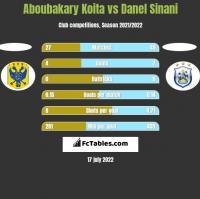 Aboubakary Koita vs Danel Sinani h2h player stats