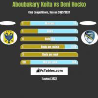 Aboubakary Koita vs Deni Hocko h2h player stats