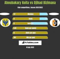 Aboubakary Koita vs Djihad Bizimana h2h player stats