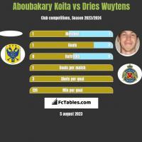 Aboubakary Koita vs Dries Wuytens h2h player stats