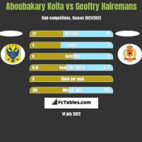 Aboubakary Koita vs Geoffry Hairemans h2h player stats