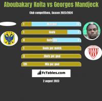 Aboubakary Koita vs Georges Mandjeck h2h player stats