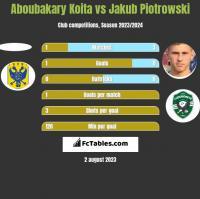 Aboubakary Koita vs Jakub Piotrowski h2h player stats