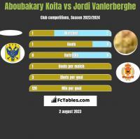 Aboubakary Koita vs Jordi Vanlerberghe h2h player stats