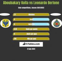 Aboubakary Koita vs Leonardo Bertone h2h player stats