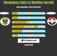 Aboubakary Koita vs Matthias Verreth h2h player stats
