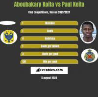 Aboubakary Koita vs Paul Keita h2h player stats