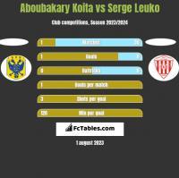 Aboubakary Koita vs Serge Leuko h2h player stats