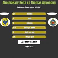 Aboubakary Koita vs Thomas Agyepong h2h player stats