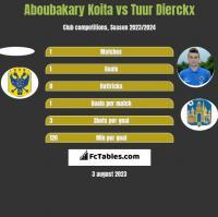 Aboubakary Koita vs Tuur Dierckx h2h player stats